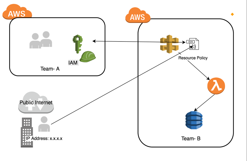 Control access to your APIs using Amazon API Gateway