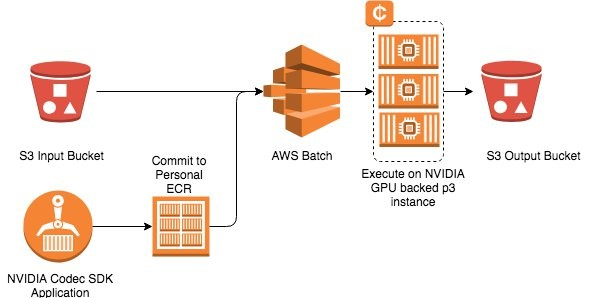 Deploy an 8K HEVC pipeline using Amazon EC2 P3 instances with AWS