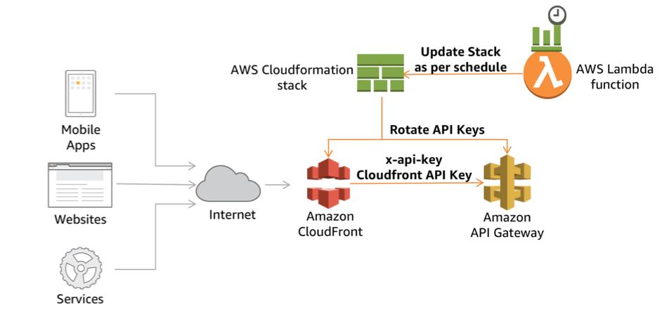 Amazon API Gateway | Noise | Page 2