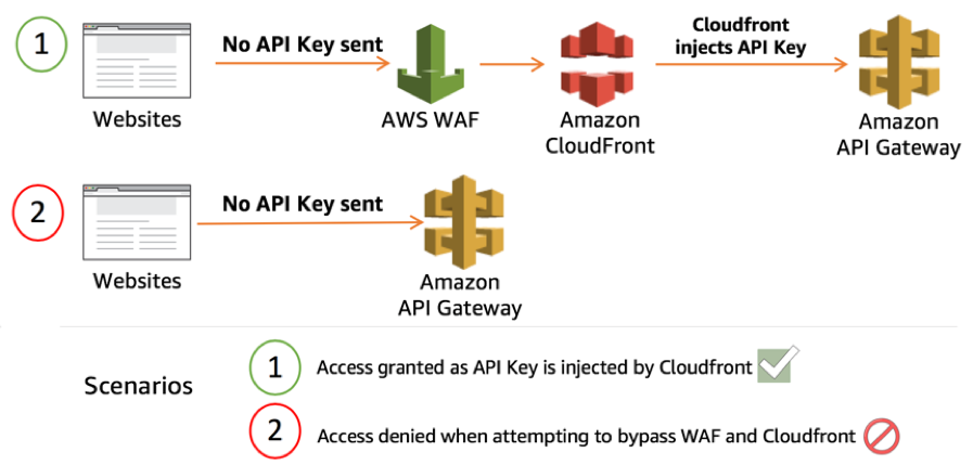Protecting your API using Amazon API Gateway and AWS WAF