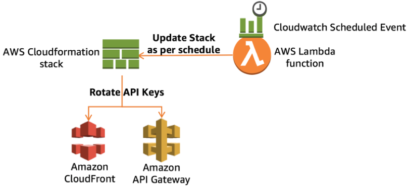 AWS CloudFormation | Noise