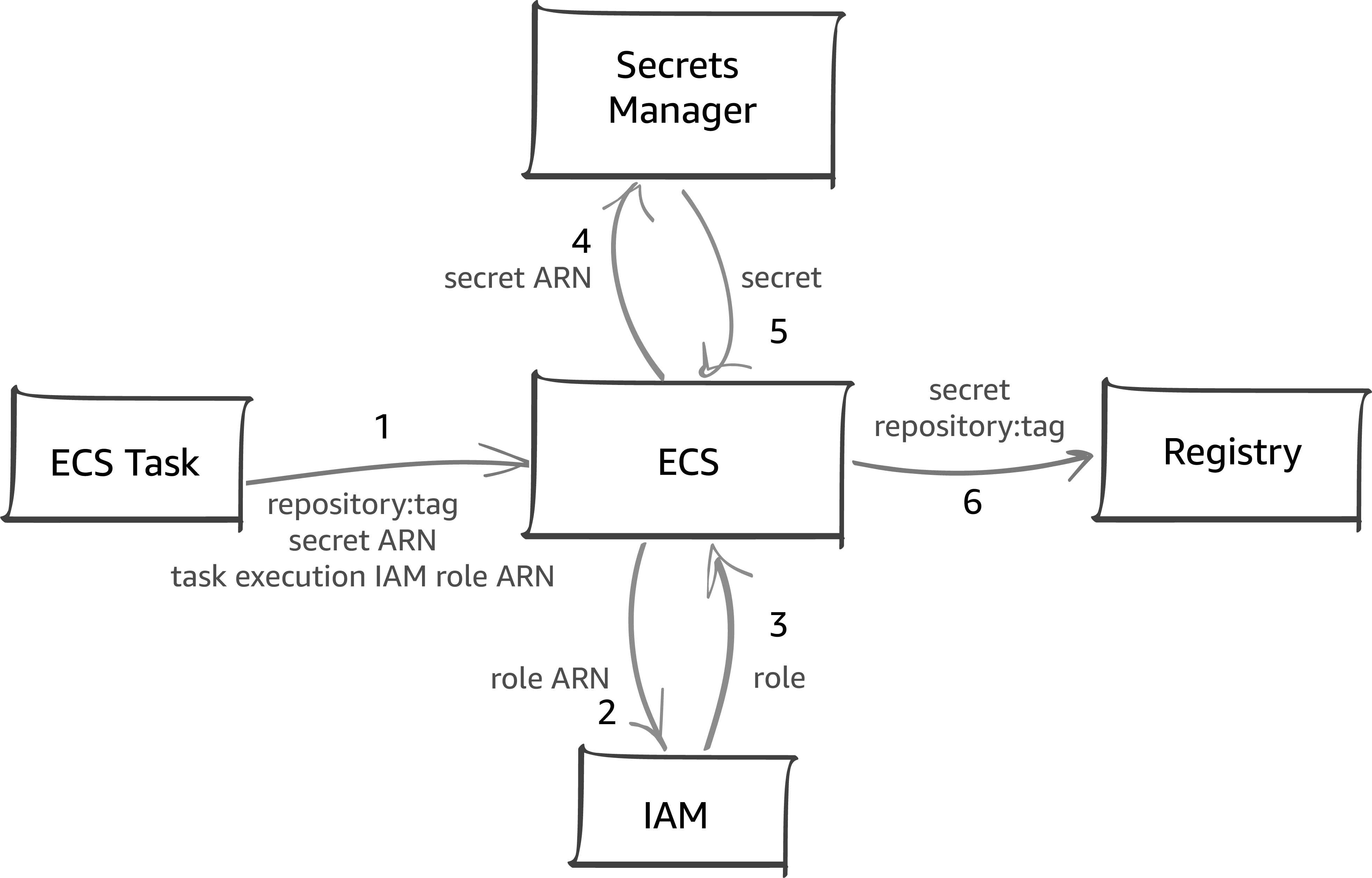 Diagram of ECS Private Registry Authentication Architecture
