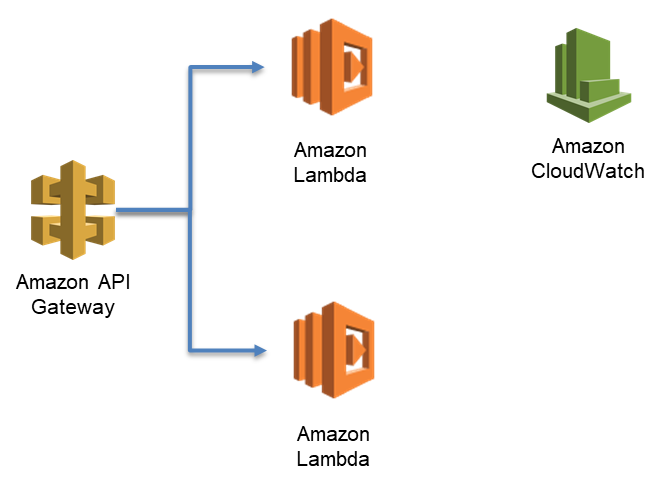 Investigating spikes in AWS Lambda function concurrency