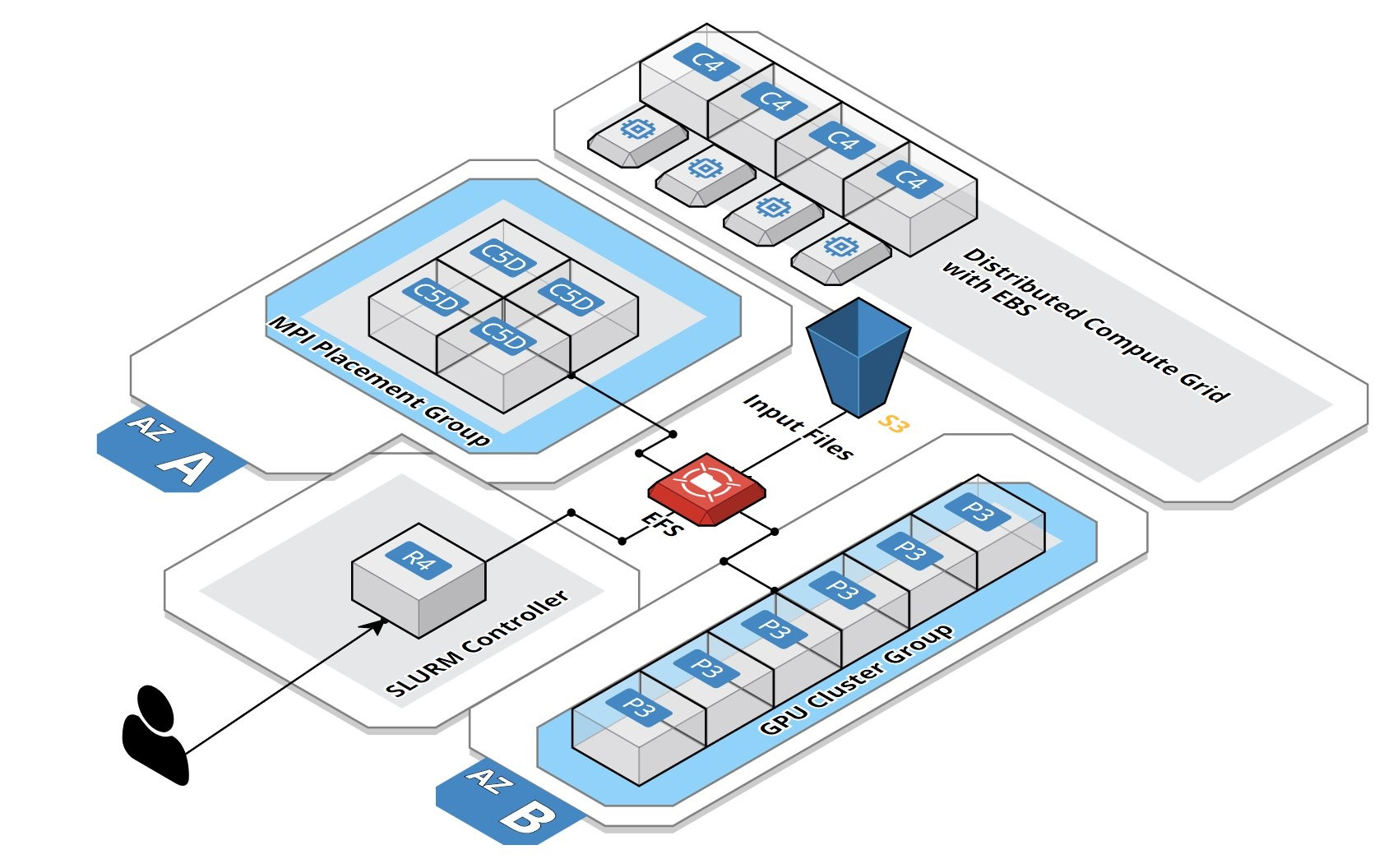 Deploying a Burstable and Event-driven HPC Cluster on AWS