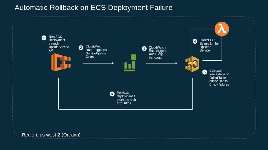 Automating rollback of failed Amazon ECS deployments | AWS Compute Blog