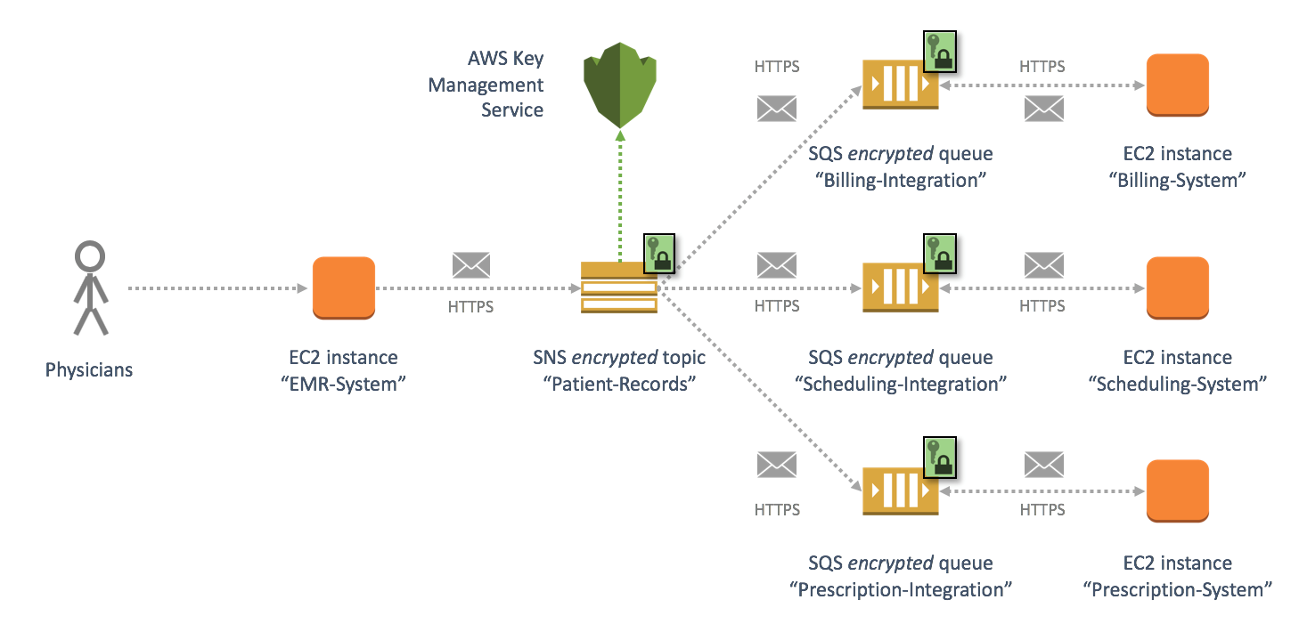 Encrypting messages published to Amazon SNS with AWS KMS | AWS