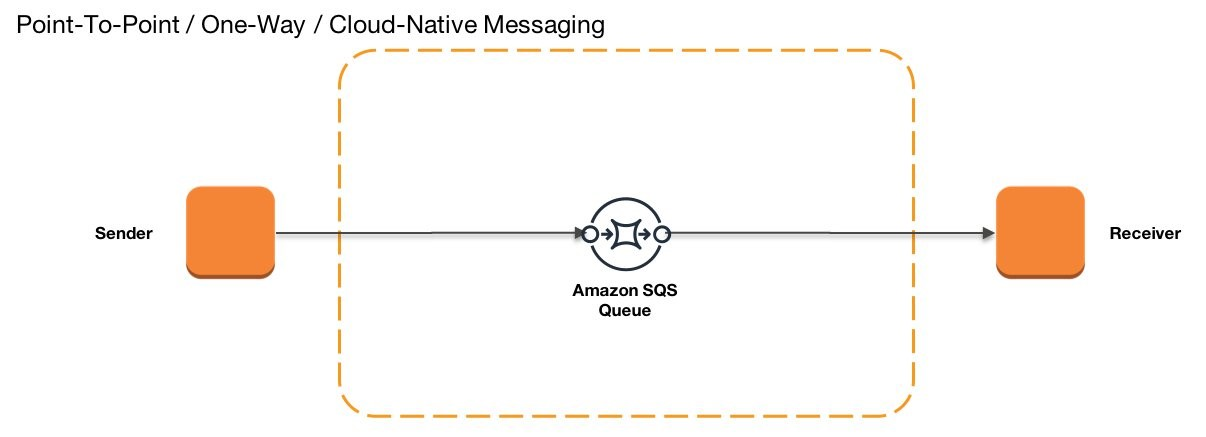 Implementing enterprise integration patterns with AWS messaging