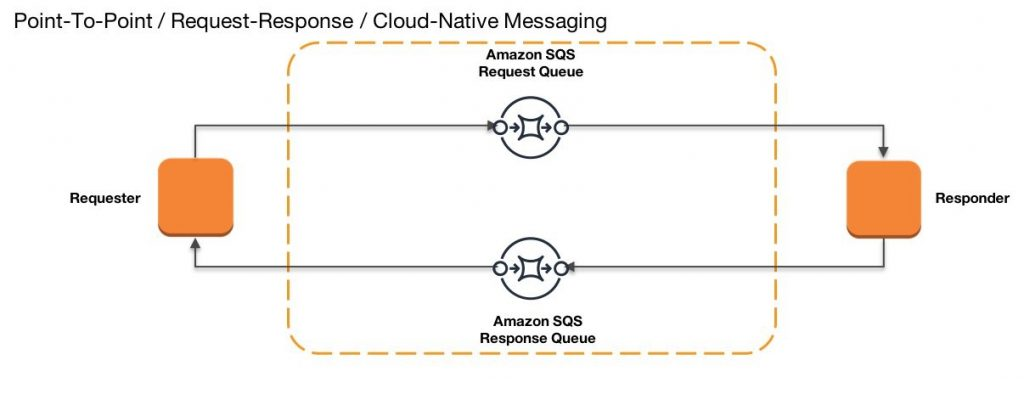Point to point request response cloud native messaging