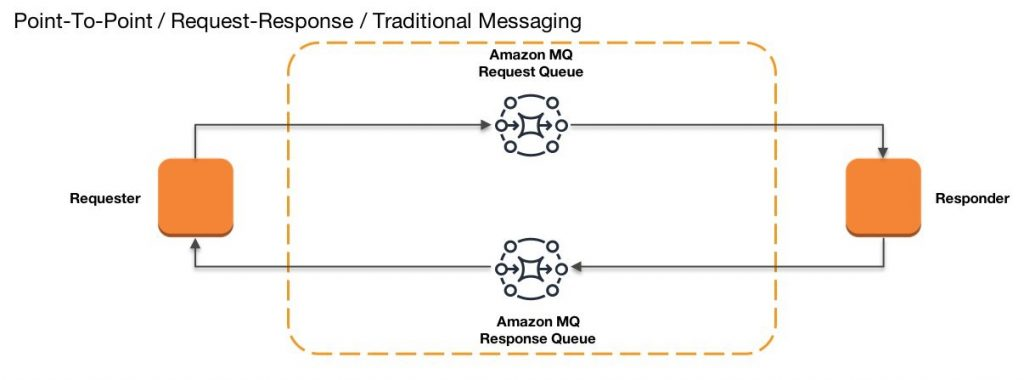 Point to point request response traditional messaging