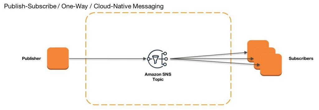 Publish Subscribe One Way Cloud Native Messaging