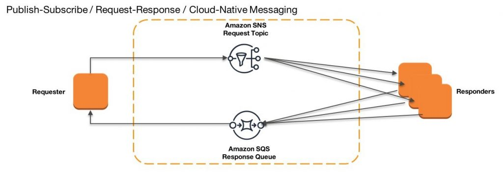 Publish Subscribe Request Response Cloud Native Messaging