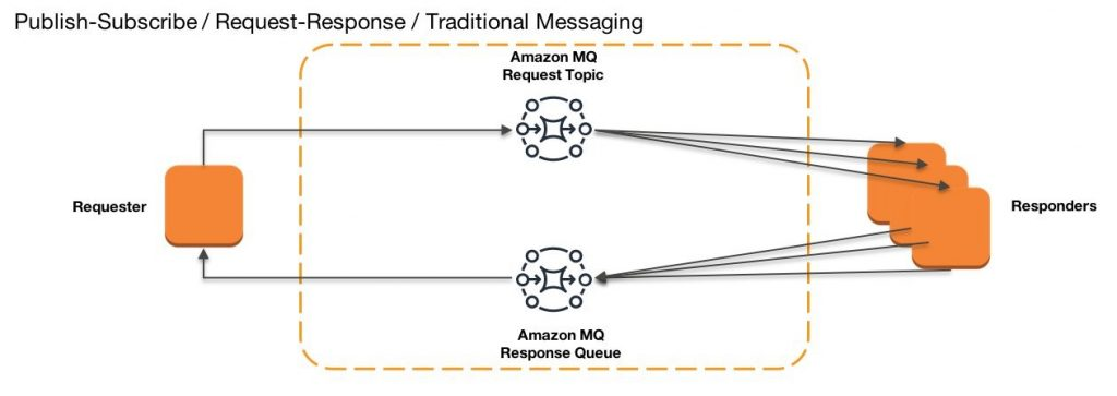 Publish Subscribe Request Response Traditional Messaging