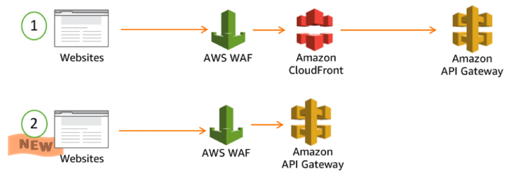 AWS WAF diagram