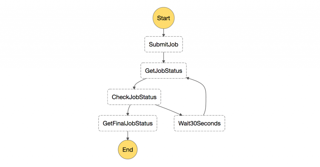 AWS Step Functions | Noise