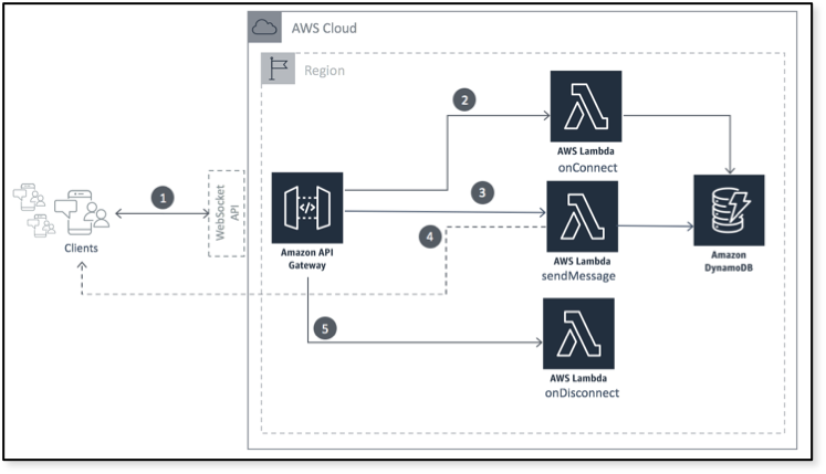 Announcing WebSocket APIs in Amazon API Gateway | AWS