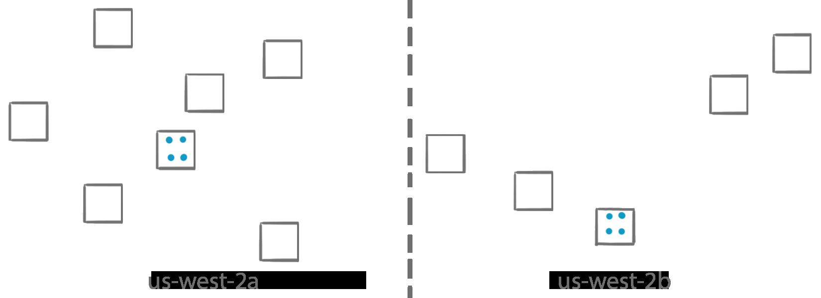 Placement binpack spread