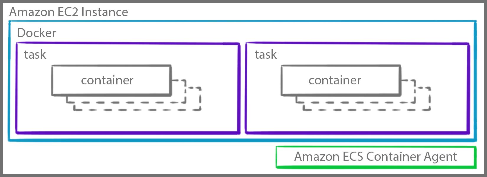 Amazon Elastic Container Service | Noise