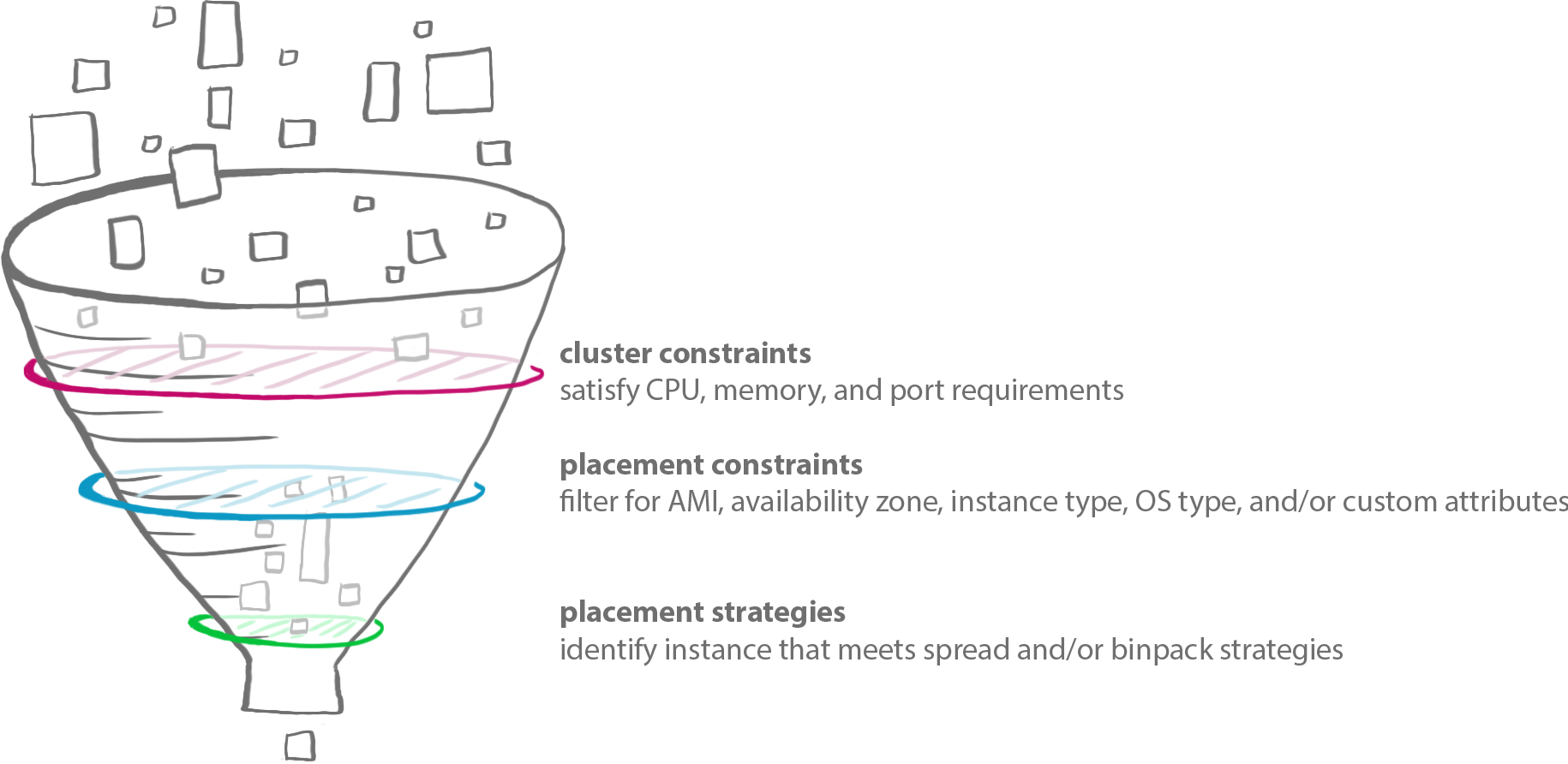 Cluster Constraints, Placement Constraints, Placement Strategies