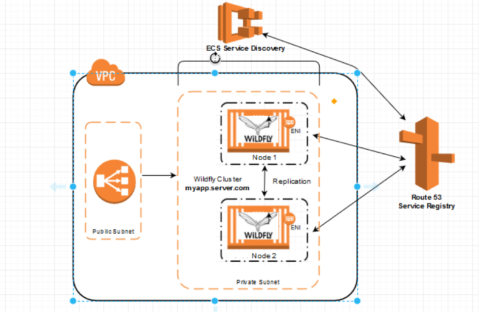Migrate Wildfly Cluster to Amazon ECS using Service Discovery | AWS