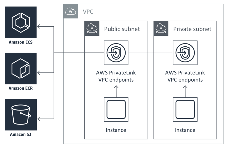 Setting up AWS PrivateLink for AWS Fargate, Amazon ECS, and Amazon
