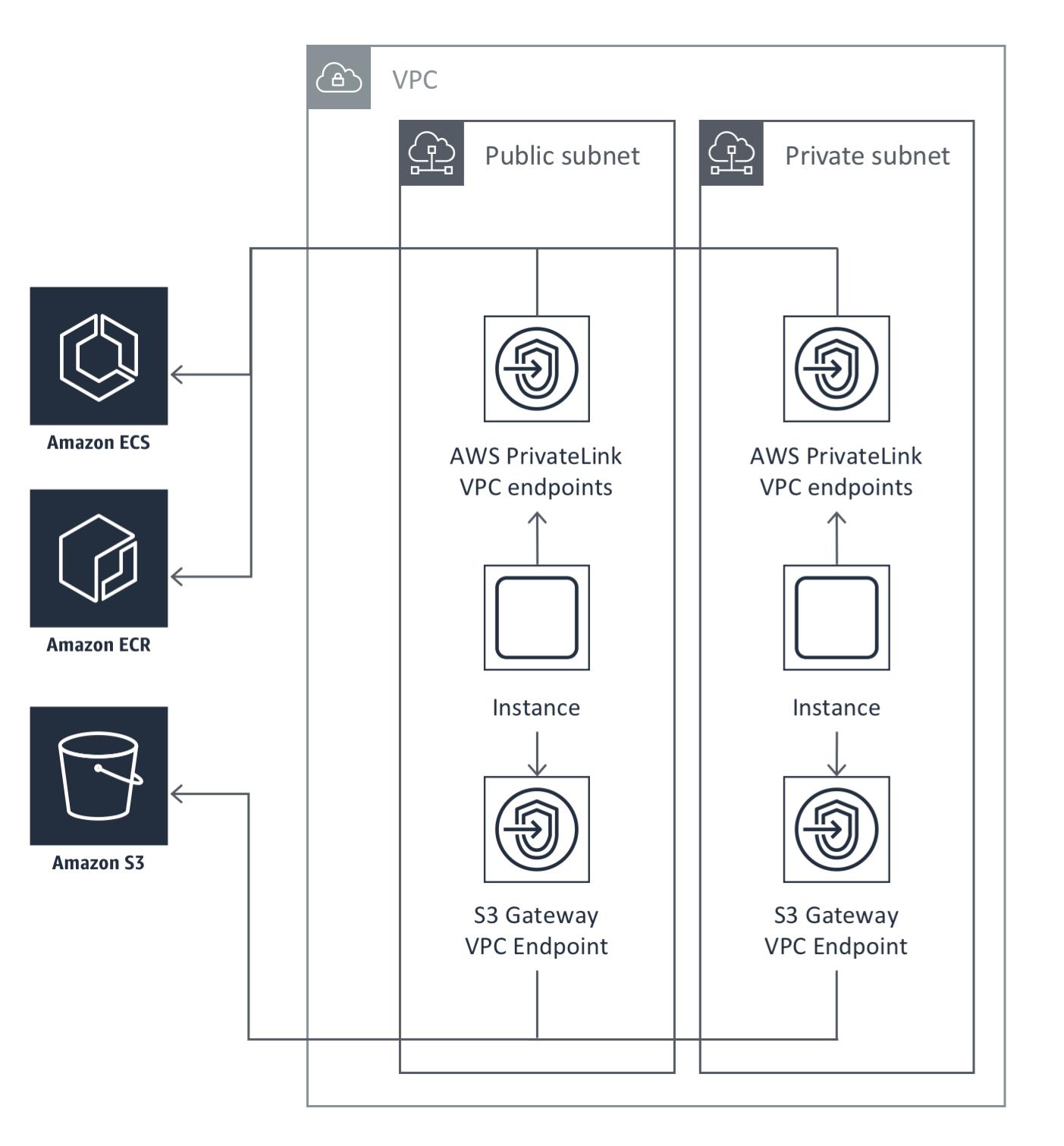 Setting up AWS PrivateLink for Amazon ECS, and Amazon ECR