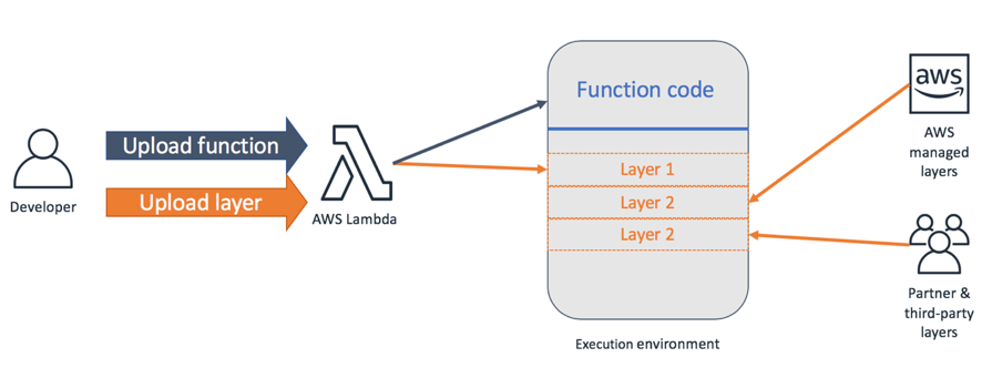 AWS Lambda Layers diagram