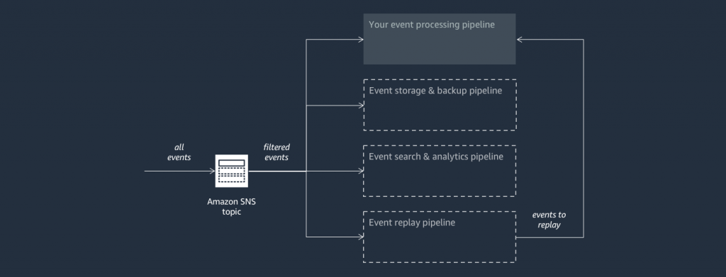 Amazon SNS Fork pipelines reference architecture