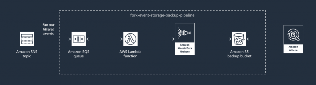 Event Fork Pipeline for Event Storage & Backup