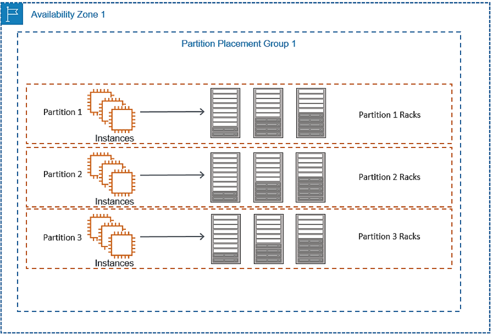 Using partition placement groups for large distributed and
