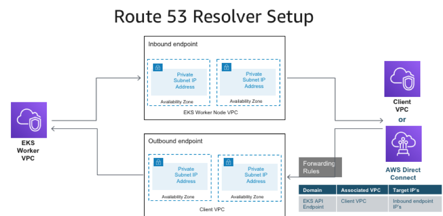 Enabling DNS resolution for Amazon EKS cluster endpoints | AWS