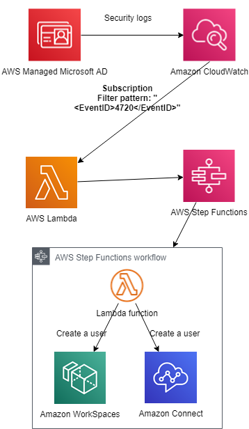 Configuring user creation workflows with AWS Step Functions and AWS Managed Microsoft AD logs