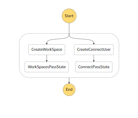 Step Functions State Machine