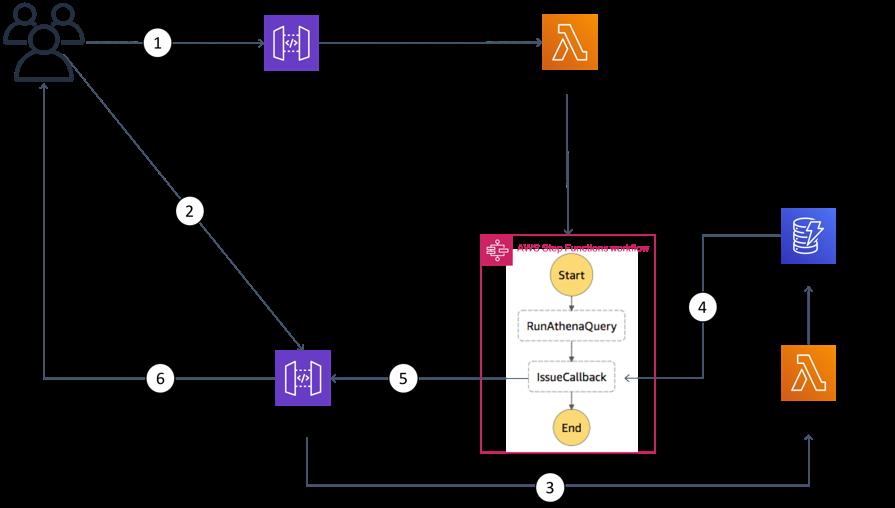 From Poll to Push: Transform APIs using Amazon API Gateway