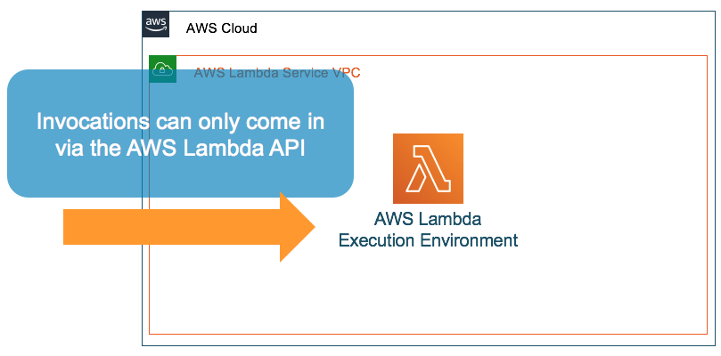 Invoke access only through the Lambda API