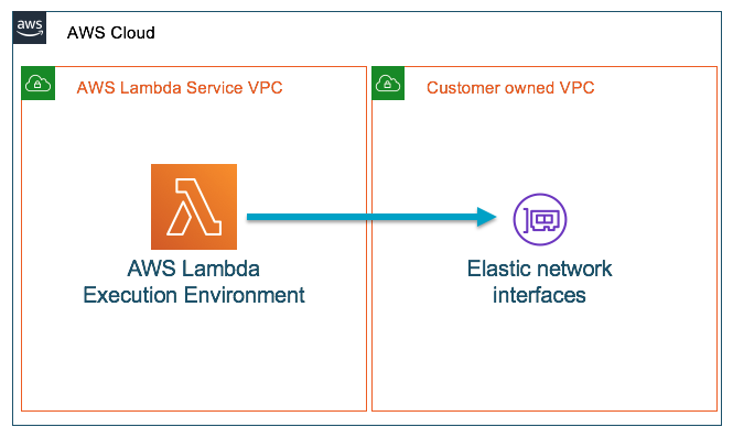 lambda mapped to a customer eni