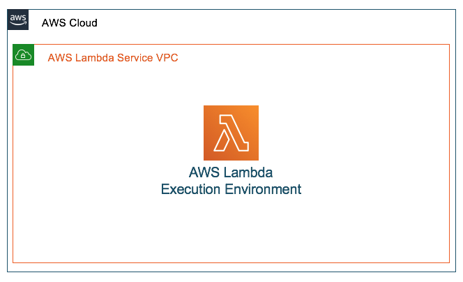 Lambda runs in a VPC controlled by the service