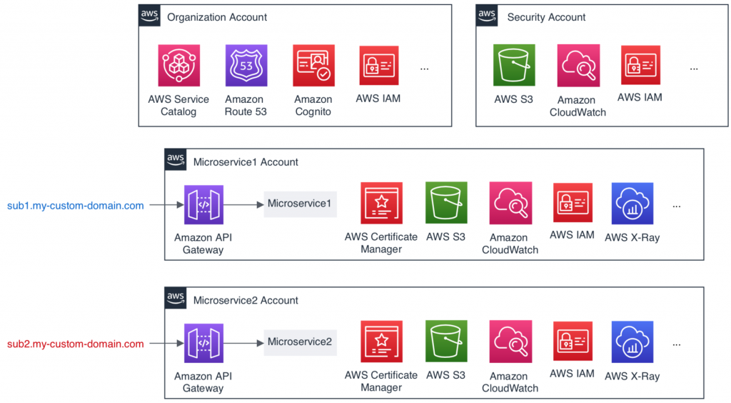 Separate AWS accounts