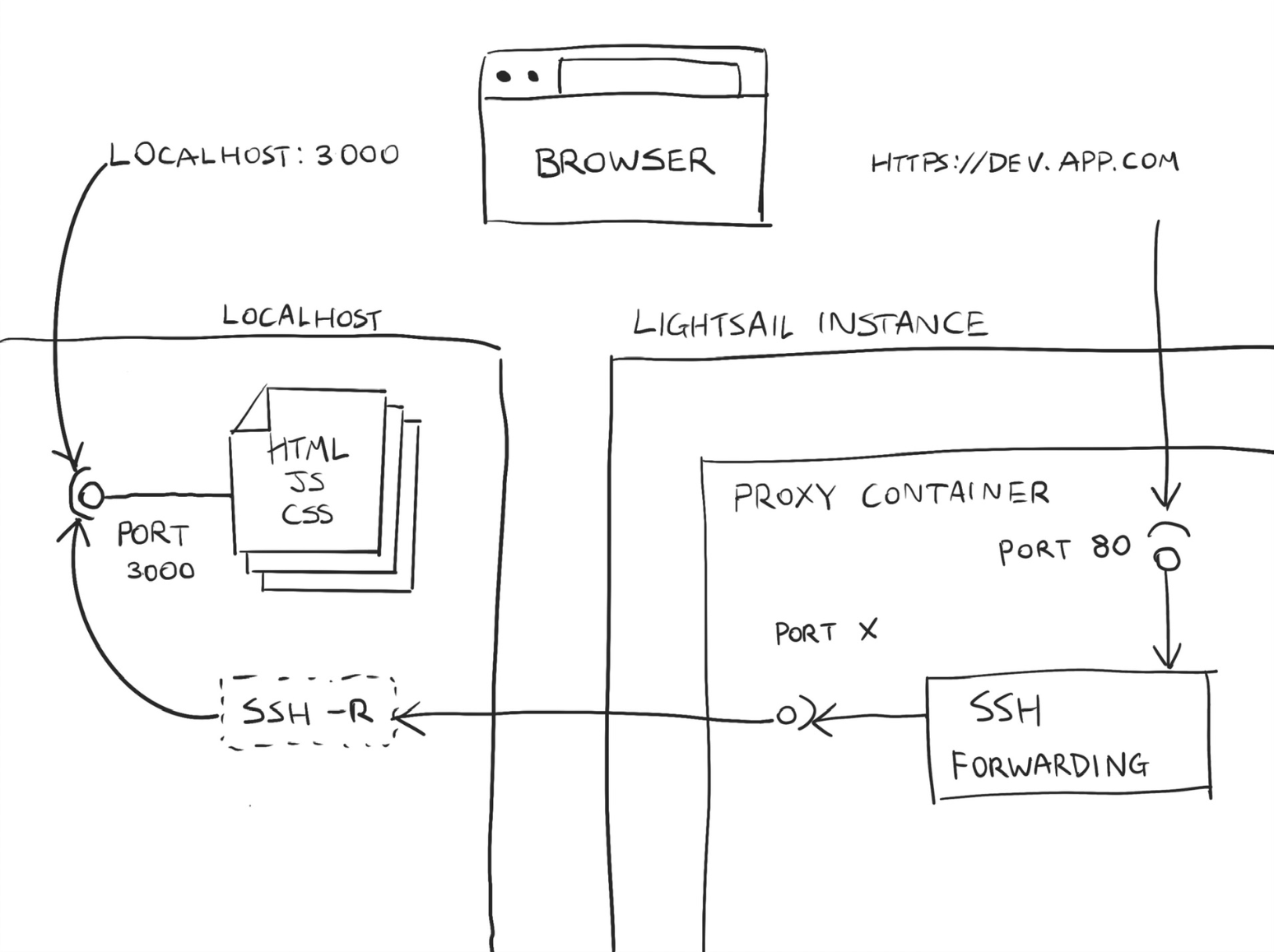 Diagram of how an SSL reverse proxy works with SSH tunneling