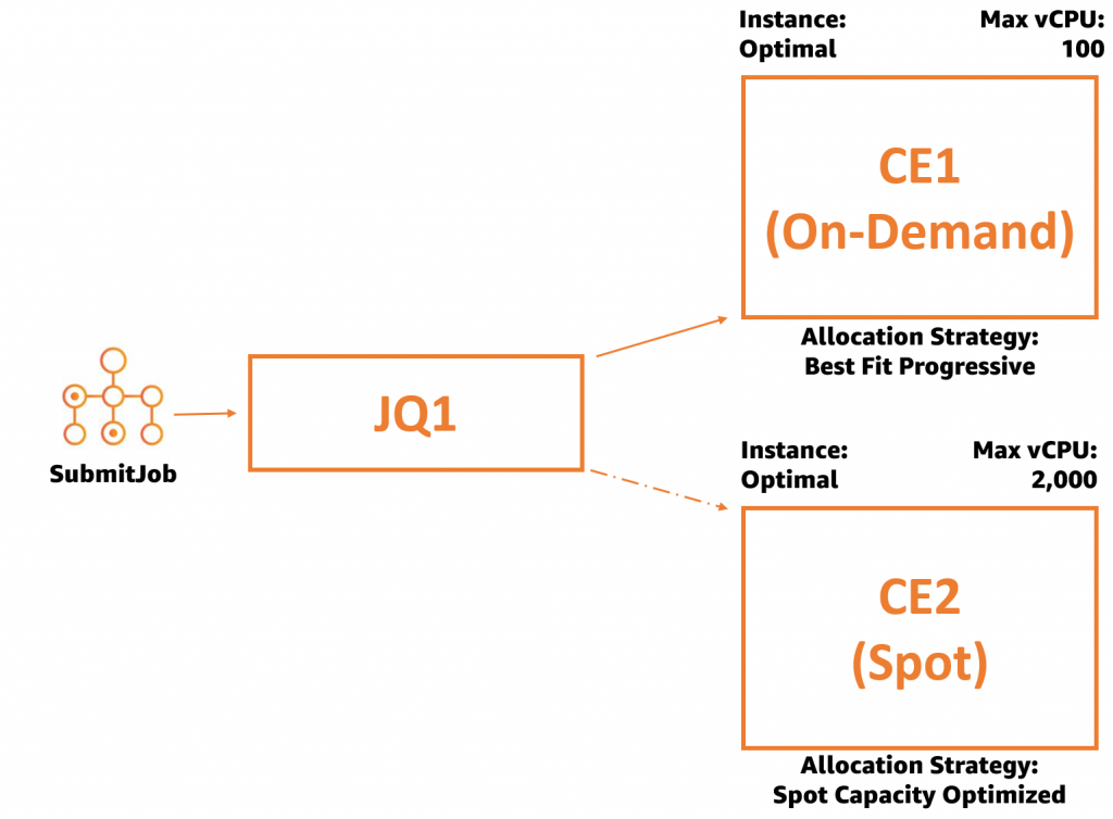 This diagram describes shows an On-Demand CE with a secondary Spot CE, attached to the same queue