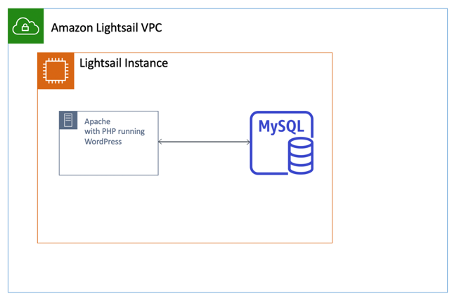 Lightsail's VPC Architecture
