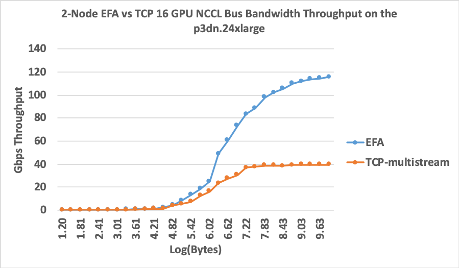 "-x FI_PROVIDER=""efa"" vs. -x FI_PROVIDER=""tcp"". There is a three-fold increase in bus bandwidth when using EFA."
