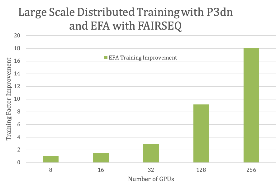 time-to-train improvement factors when scaling out to multiple GPUs for FARSEQ model training
