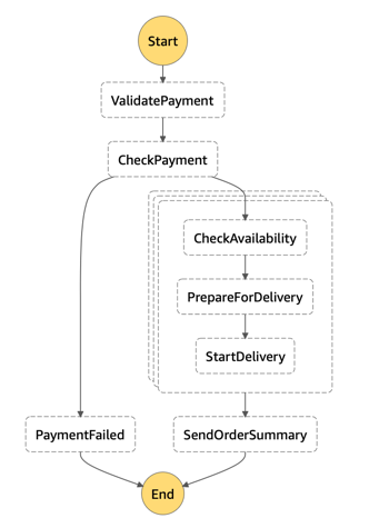AWS Step Functions example