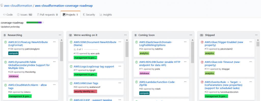 AWS CloudFormation roadmap