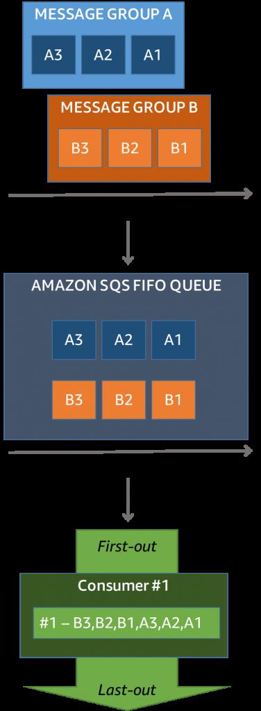 SQS FIFO example #1
