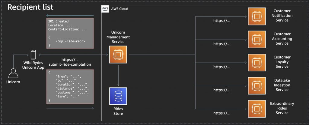 Diagram 2: Using REST APIs to communicate to microservices