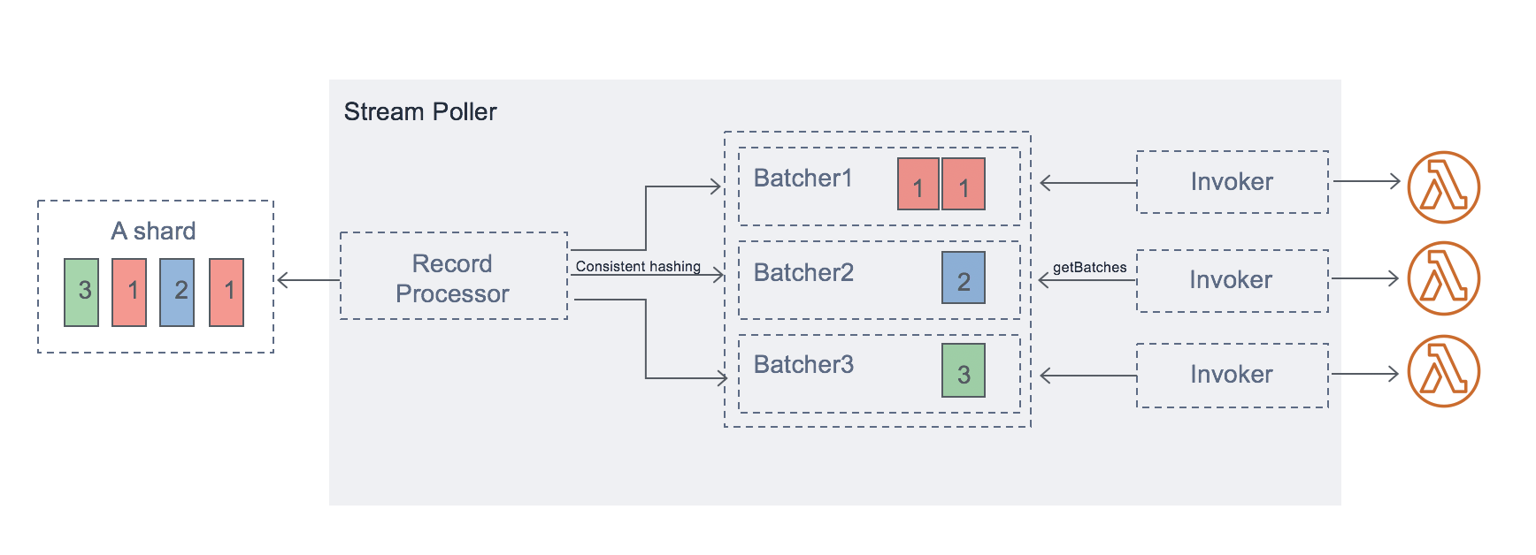 A diagram showing how Parallelization Factor maintains order.