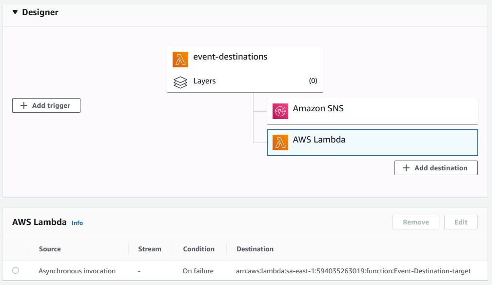 7. The Destination has been added to Lambda for On Failure.