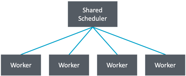 Traditional Scheduler Model This shows a traditional sceduler where there is one central schduling host, and then multiple workers.