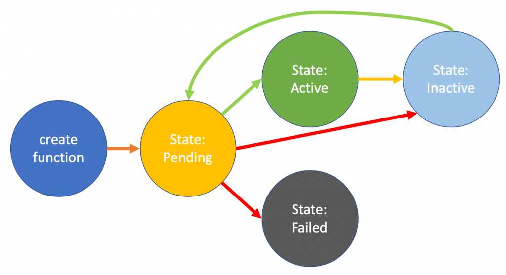 Create function state lifecycle